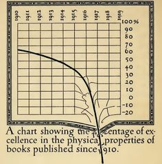 Data Deluge: The percentage of excellence in books...