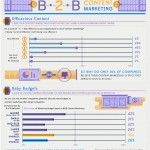 The State of B2B Content Marketing in North America.