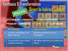 Changing from Direct to Indirect Speech - Rule # 8 Direct And Indirect Speech, Speech Rules, Reported Speech, English Study, Timeline Photos, English Grammar, Talking To You, Esl, Homework