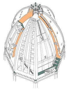 RENESANS. Kopuła Santa Maria del Fiore Brunelleschiego. Jest to kopuła zaostrzona, chociaż można spotkać się z opinia, iż jest to ośmioboczne, dwupowłokowe sklepieniem o ostrołukowym przekroju. Brunelleschi przekrył przestrzeń o średnicy większej niż w Panteonie bez użycia tzw. krążyn, czyli drewnianego rusztowania wspierającego powłokę podczas budowy. Było to istotne osiągnięcie niespotykane wcześniej.