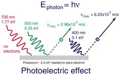 photoelectric effect a level - Google Search