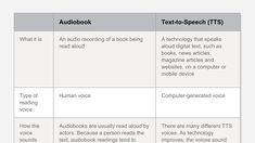 """Both audiobooks and text-to-speech (TTS) can help kids who have reading issues like dyslexia. These types of assistive technology let kids listen to a book being read aloud as they look at the words. But audiobooks and TTS are different in key ways. Use this chart to find out the differences."""