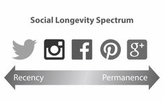 How to leverage Google+ and Pinterest search for long term impact