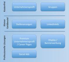 Werbemöglichkeiten LinkedIn / Ads at #LinkedIn