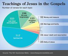 Teachings of Jesus in the Gospels