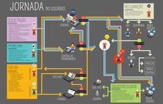 Itaú Jornada do usuário Projeto interno Itaú Ilustração 2012