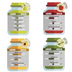 Pesticides in Baby Food Have Dropped Dramatically in Past 20 Years | Great news! But there's still work to be done.