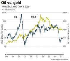 Oil and gold's friendship isn't what it used to be - The Globe and Mail