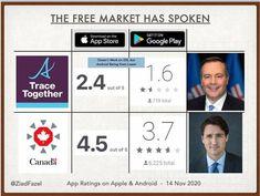 App Store Google Play, Free Market, Marketing