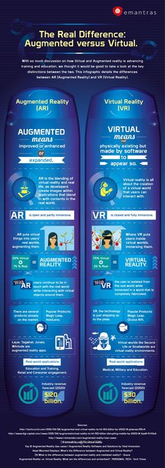 This infographic shows the difference between AR and VR. VR is virtual and real. This shows how you really are brought into a new virtual world. Virtual Reality Education, Augmented Virtual Reality, Virtual Reality Systems, Augmented Reality Technology, Virtual Reality Headset, Energy Technology, Visual Thinking, 3d Video, Instructional Design