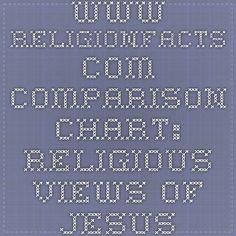 www.religionfacts.com Comparison Chart: Religious Views of Jesus