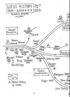 Loess Ground: Loess History