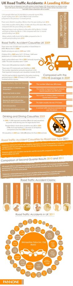 Road Traffic Accidents UK
