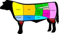 Cuts of steak explained