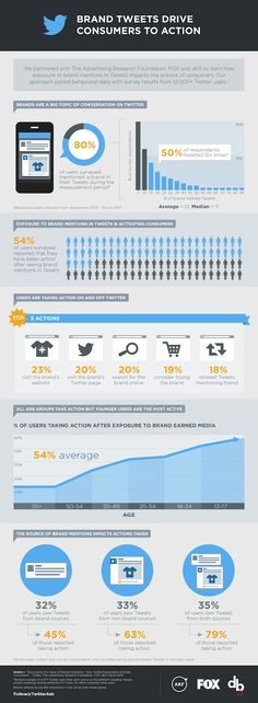 Brand Tweets Drive Consumers To Action #infographic