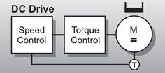 Control loop of a DC Motor Drive