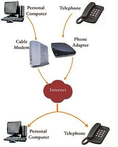 Your A to Z Guide of Telecommunication Software #Telecommunicationsoftware