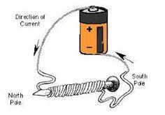 Image result for electromagnets IMAGES
