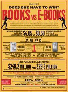 Books vs E-Books