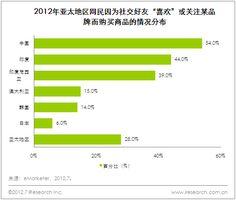 54% Chinese netizen buying behavior influenced by friends.