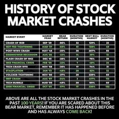 Free Hourly Market Trend - Currency,Commodity and Equity: History of stock Market Crashes and Recovery - K K. Stock Market Chart, Stock Market Training, Stock Market Quotes, Stock Market History, Stock Market Trends, Trading Quotes, Intraday Trading, Online Trading, Stock Trading Strategies