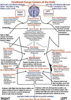 Nice adjunct for Reiki: Emotional Healing Centers of the Body - Infographic Alternative Heilmethoden, Alternative Health, Ayurveda, Autogenic Training, Mind Body Spirit, Holistic Healing, Holistic Medicine, Chakra Healing, Massage Therapy