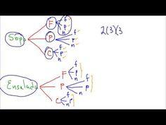 Diagrama de árbol para combinaciones - YouTube