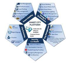 santander-smartcity-plataforma #smartcity New Urbanism, Eco City, Work Planner, Sustainable City, Smart City, Urban City, Digital Signage, Sustainable Development, Future City