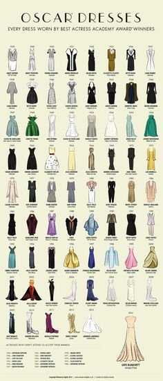 Oscar Dresses - Every Dress Through 2014  Source: MediaRun  With the 2015 Oscar Nominations just announced, it's time to look forward to the actual event! One of the best parts, of course, is finding out what each actress will be wearing. This infographic depicts all the dresses that have been worn by the winners of Best Actress every year through 2014.