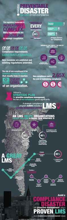 #Meridian Preventable Disaster: The cost of Non-Compliance #training #infograph #virtual #lms