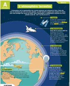 L'atmosphère terrestre