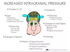Increased ICP