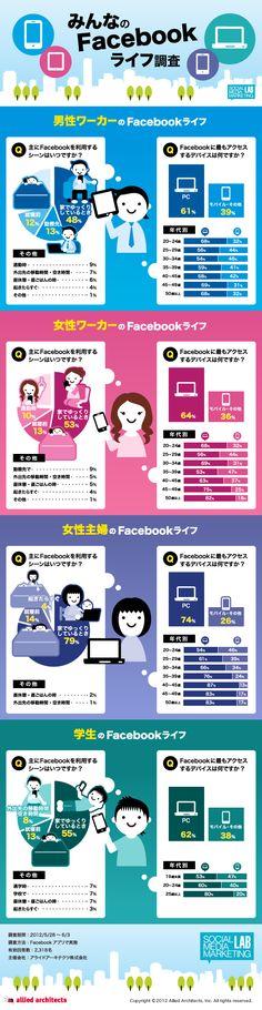 【アンケート調査結果大公開!】 ユーザーがFacebookを主に利用するシーンとデバイスは? #facebook #infographic