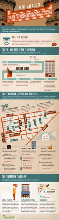 """Infographic about the """"Tenderloin District"""" in San Francisco. #Gentrification"""
