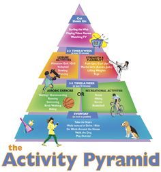 teaching methods in physical education I enjoy this picture because it describes some of the things children can do to be active. It is also relative to the health food pyramid. Health And Physical Education, Health Class, Health Lessons, Kids Health, Health And Nutrition, Health Fitness, Children Health, Pe Lessons, Holistic Nutrition