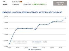23,7 Millionen Nutzer in Deutschland – Aktuelle Facebook Nutzerzahlen für Juni 2012  http://allfacebook.de/zahlen_fakten/aktuelle-facebook-nutzerzahlen-juni-2012-deutschland