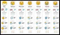 Pronostico del tiempo en Bilbao.