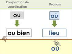 Affichages homophones