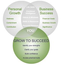 Personal development, success, personal growth, business growth