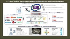 Predictive building management is all about intelligence Building Management, Atc, Innovation, Communication, September, The Unit