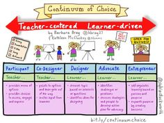 About personalized learning for teachers, learners with competency education, student-centered, online and blended learning, social networking. Student Centered Classroom, Student Centered Learning, Student Learning, Student Success, Learning Spaces, Learner Profile, Student Voice, 21st Century Learning, Instructional Coaching