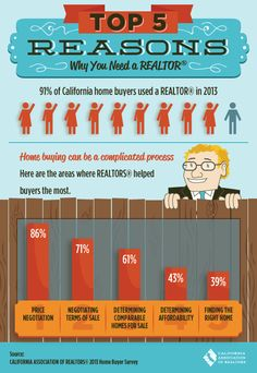 Five reasons why you should use a REALTOR(r):?