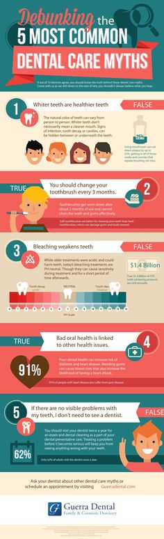 5 most common dental care myths Read more : http://www.guerradental.com/debunking-the-5-most-common-dental-care-myths/