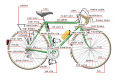 Google Image Result for http://visual.merriam-webster.com/images/transport-machinery/road-transport/bicycle/parts-bicycle.jpg