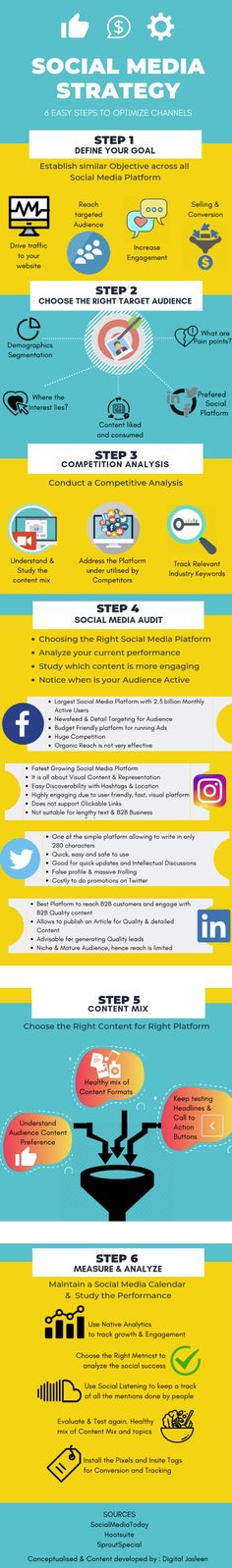 6 Steps to Optimise Your Social Media Strategy & Improve Results [Infographic]