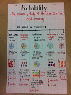 Probability anchor chart - incorporating vocabulary, spinners, fractions and chance, as well as a scale. A great resource to have hanging in the classroom while students are learning probability. Math Strategies, Math Resources, Math Activities, Math Teacher, Math Classroom, Teaching Math, Math Charts, Math Anchor Charts, 7th Grade Math