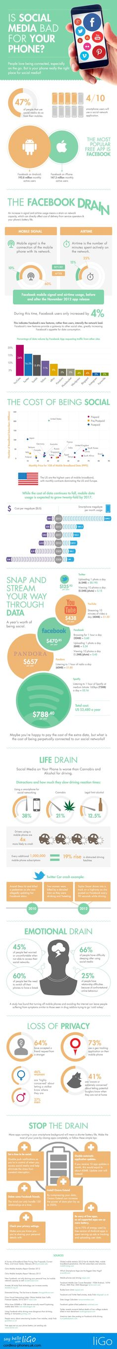 The True Cost Of Using Social Media On Your Phone [Infographic]