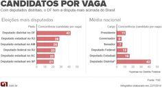 Com 42 candidatos por vaga de deputado, DF tem eleição mais disputada do país. Veja mais em http://glo.bo/1A6LyrZ