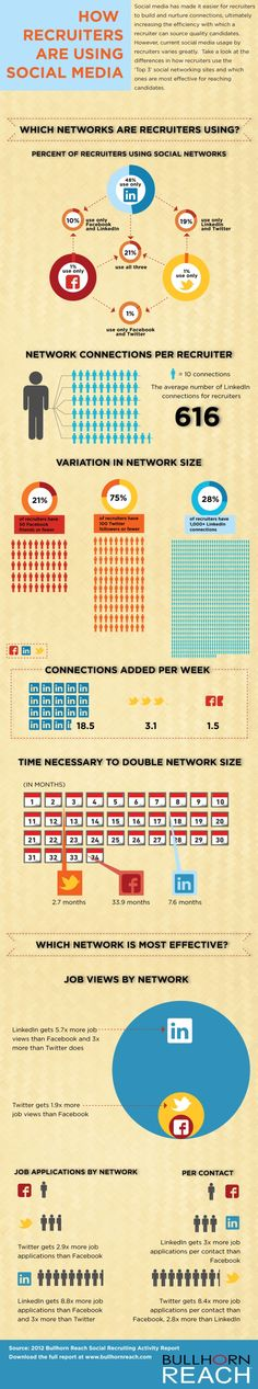Recruiters Use LinkedIn And Twitter (But Not Facebook) To Source Job Candidates #infographic