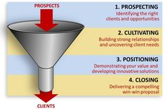 Lead Nurturing Drip Campaigns: Guide to a High Performing Sales Funnel Sales Prospecting, Selling Skills, Lead Nurturing, Blog Topics, Strong Relationship, Content Marketing, Digital Marketing, Business, Things To Sell